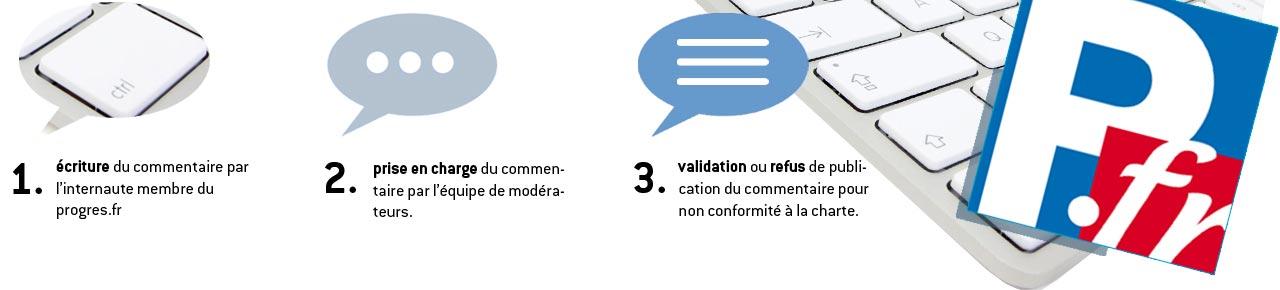 Charte modération commentaires